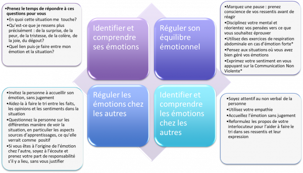 Fiche pratique confinement N°4 (suite) : mobiliser son intelligence emotionnelle